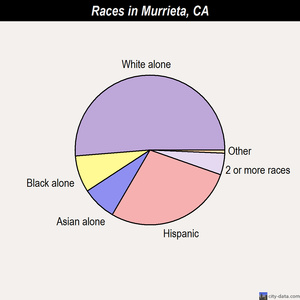 Murrieta races chart