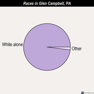 Glen Campbell races chart