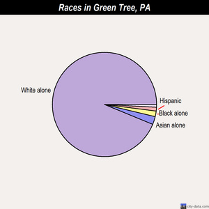 Green Tree races chart