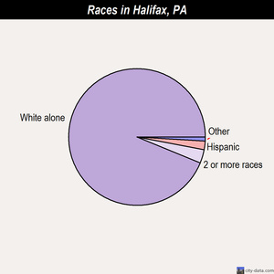 Halifax races chart