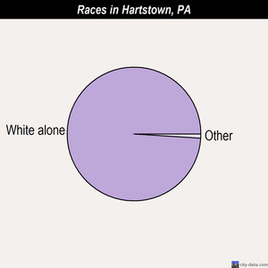 Hartstown races chart