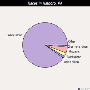 Hatboro races chart