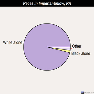 Imperial-Enlow races chart