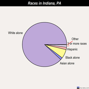 Indiana races chart