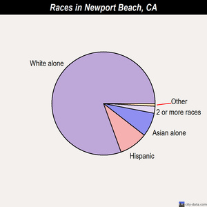 Newport Beach races chart