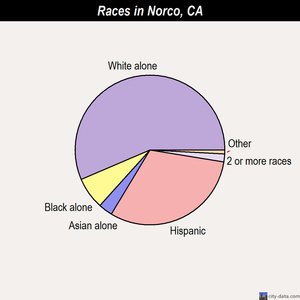 Norco races chart