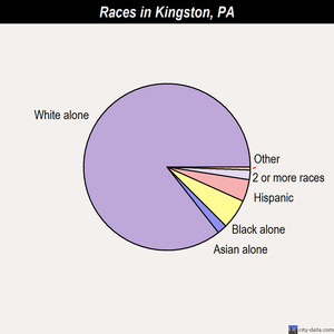 Kingston races chart