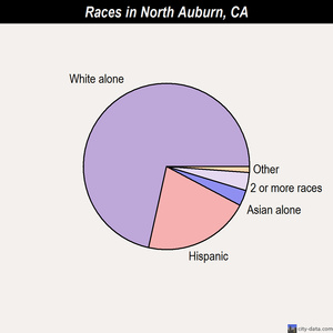 North Auburn races chart