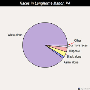 Langhorne Manor races chart