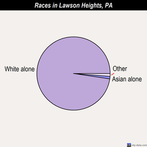 Lawson Heights races chart