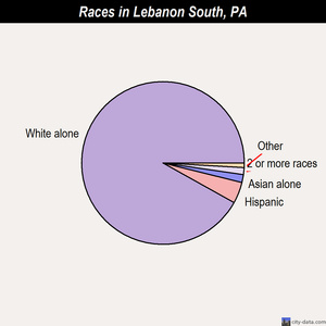 Lebanon South races chart