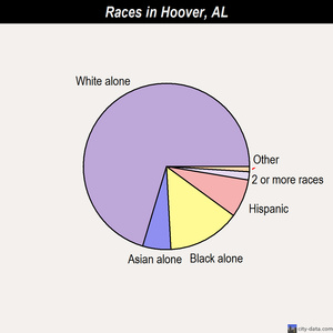 Hoover races chart