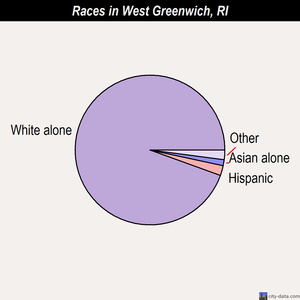 West Greenwich races chart