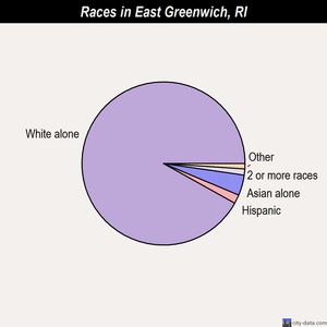 East Greenwich races chart