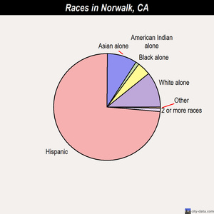Norwalk races chart