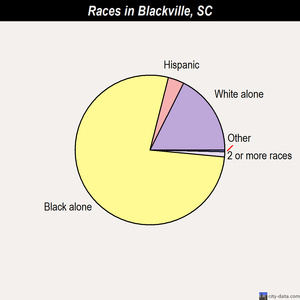 Blackville races chart