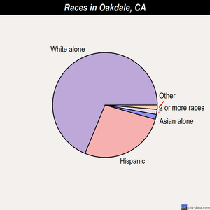 Oakdale races chart
