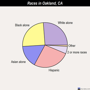 Oakland races chart