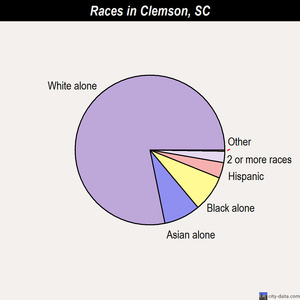 Clemson races chart