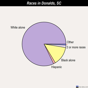 Donalds races chart