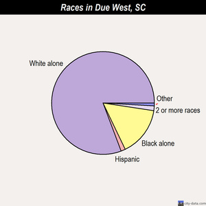 Due West races chart