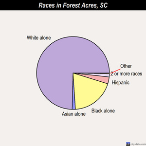 Forest Acres races chart