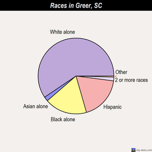 Greer races chart