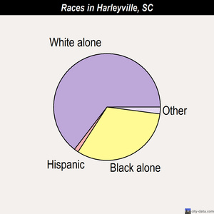 Harleyville races chart