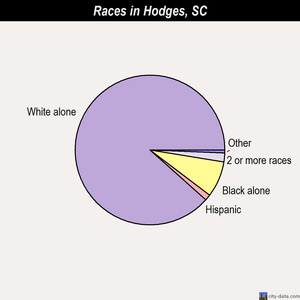 Hodges races chart