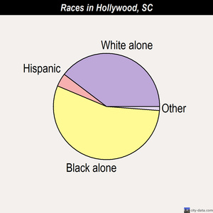Hollywood races chart