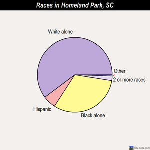 Homeland Park races chart