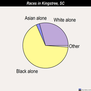 Kingstree races chart