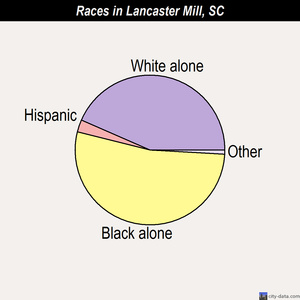 Lancaster Mill races chart