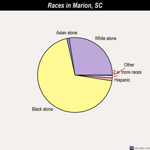 Marion races chart