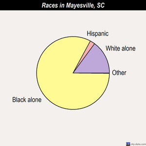 Mayesville races chart