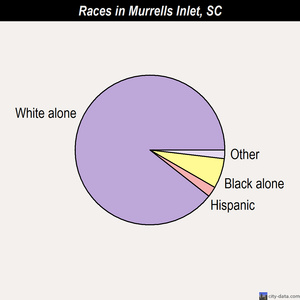 Murrells Inlet races chart