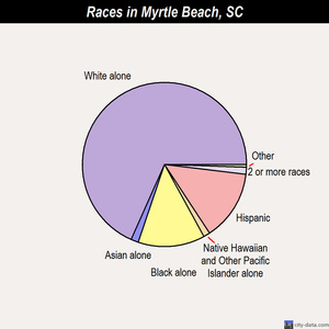 Myrtle Beach races chart