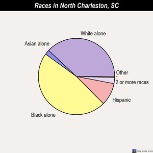 North Charleston races chart