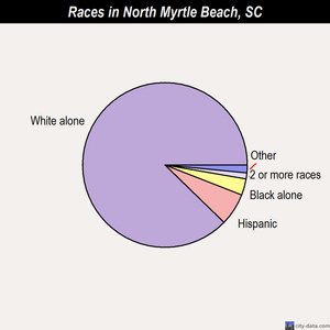 North Myrtle Beach races chart