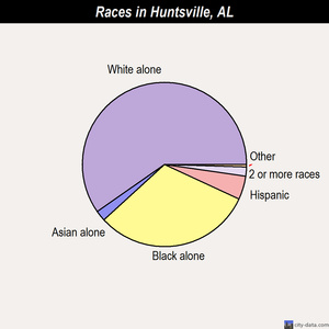 Huntsville races chart