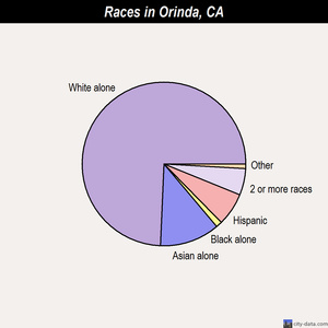 Orinda races chart