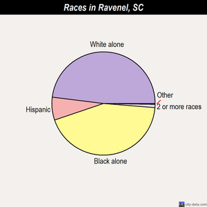 Ravenel races chart