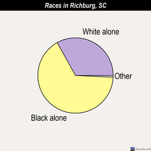 Richburg races chart