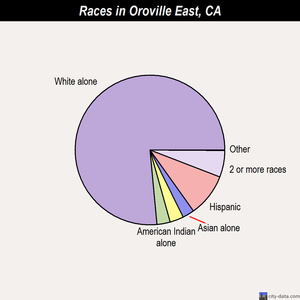 Oroville East races chart