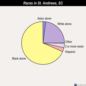 St. Andrews races chart