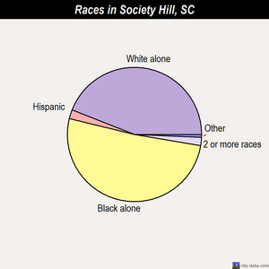 Society Hill races chart