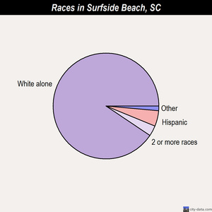 Surfside Beach races chart