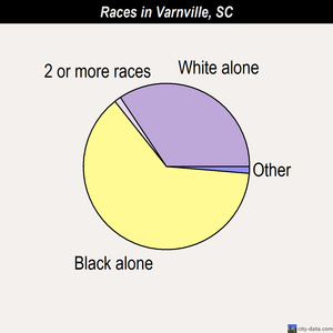 Varnville races chart