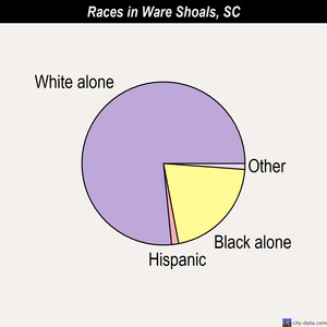 Ware Shoals races chart