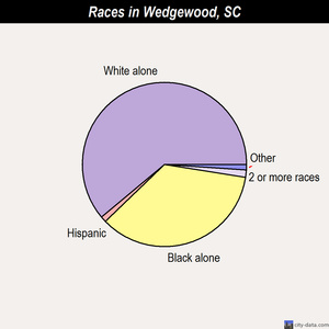 Wedgewood races chart